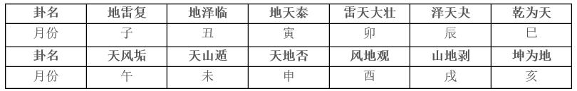 十二消息卦在梅花易数定应期中的应用