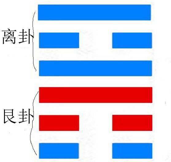 周易尚氏学旅卦解读